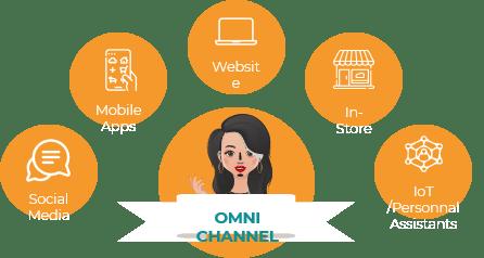 omni channel sales