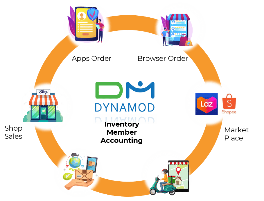 dynamod inventory accounting software